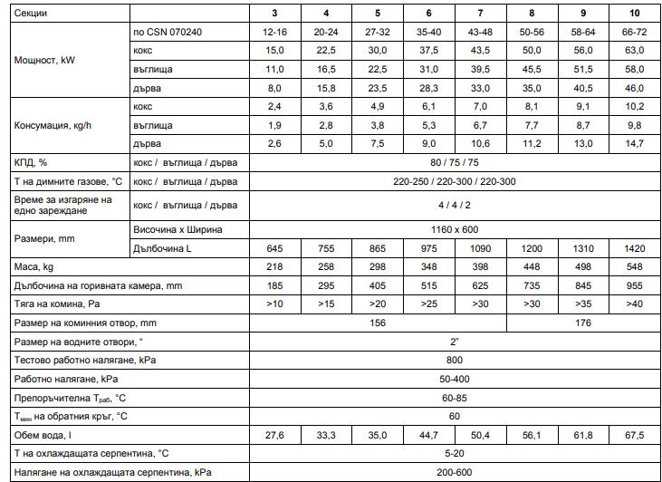 Технически спецификаций Viadrus U26